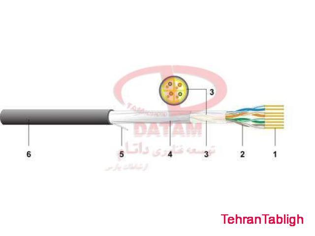 انواع کابل های مسی و فیبر نوری دت وایلر